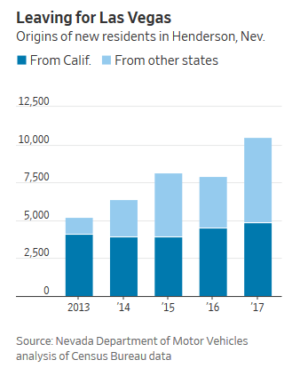 california henderson relocation