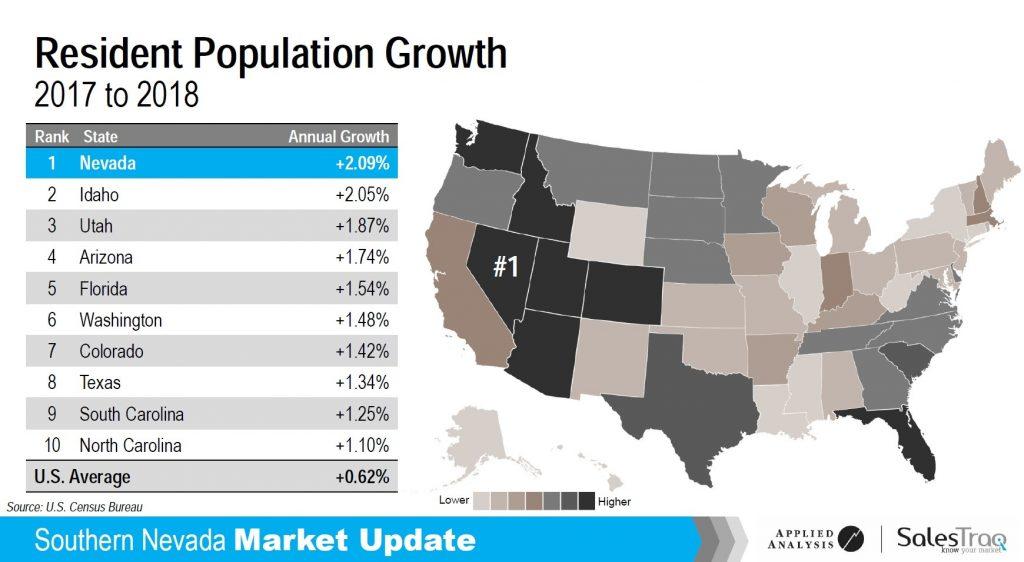 Nevada Population growth