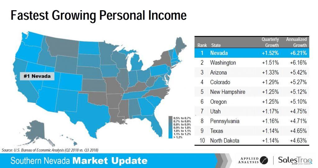 nevada personal income