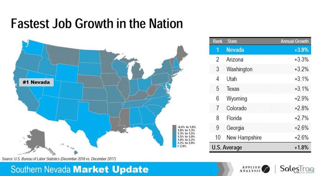 nevada job growth