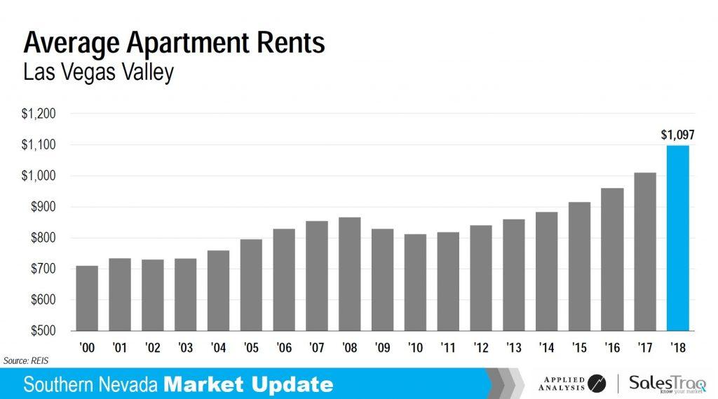 nevada apartment rents