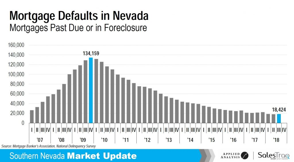 nevada mortgage defaults